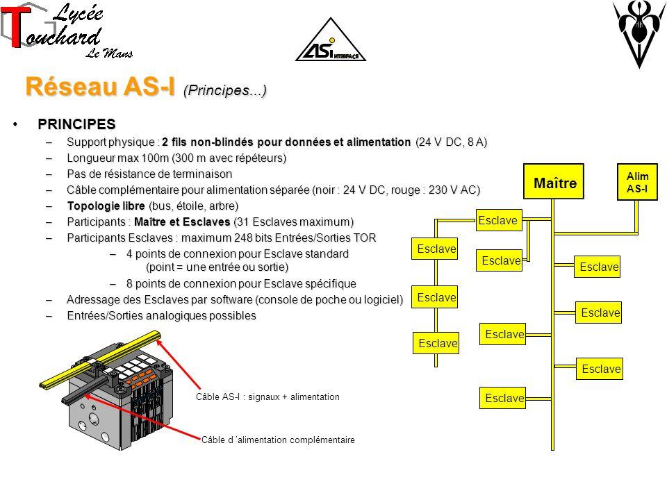 Réseau AS-I (Principes...)