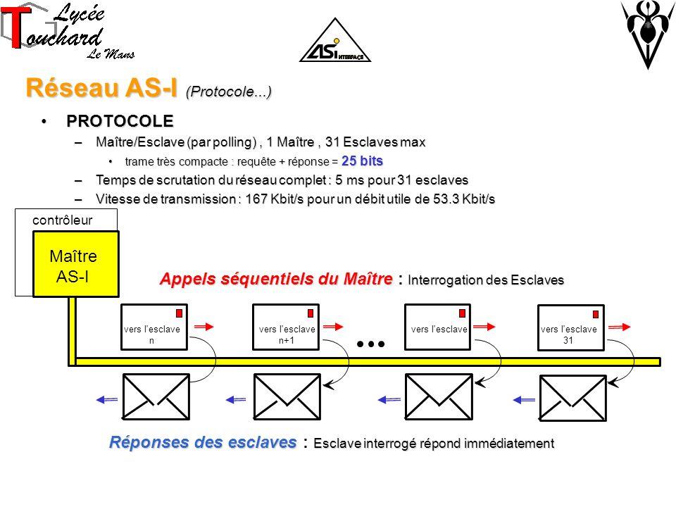 Réseau AS-I (Protocole...)