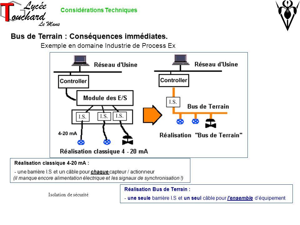 Considérations Techniques