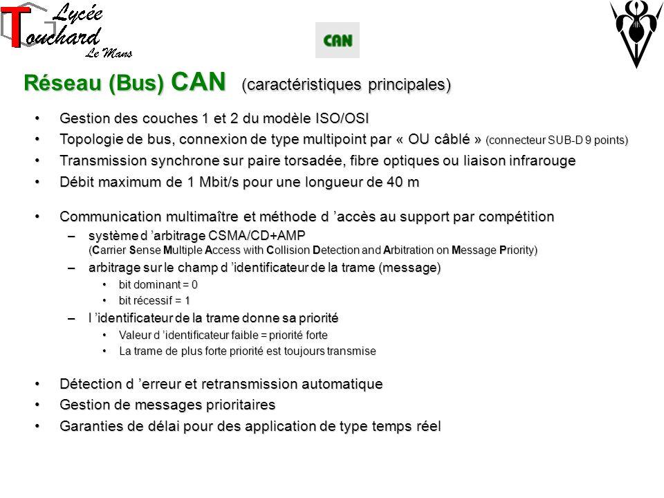 Réseau (Bus) CAN (caractéristiques principales)
