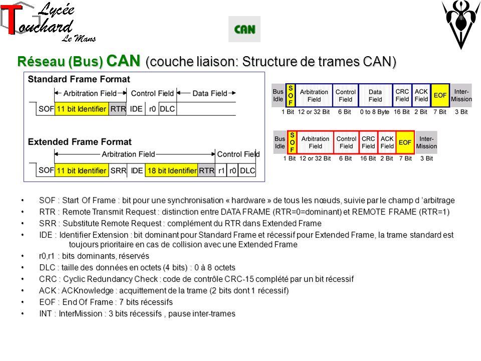 Réseau (Bus) CAN (couche liaison: Structure de trames CAN)
