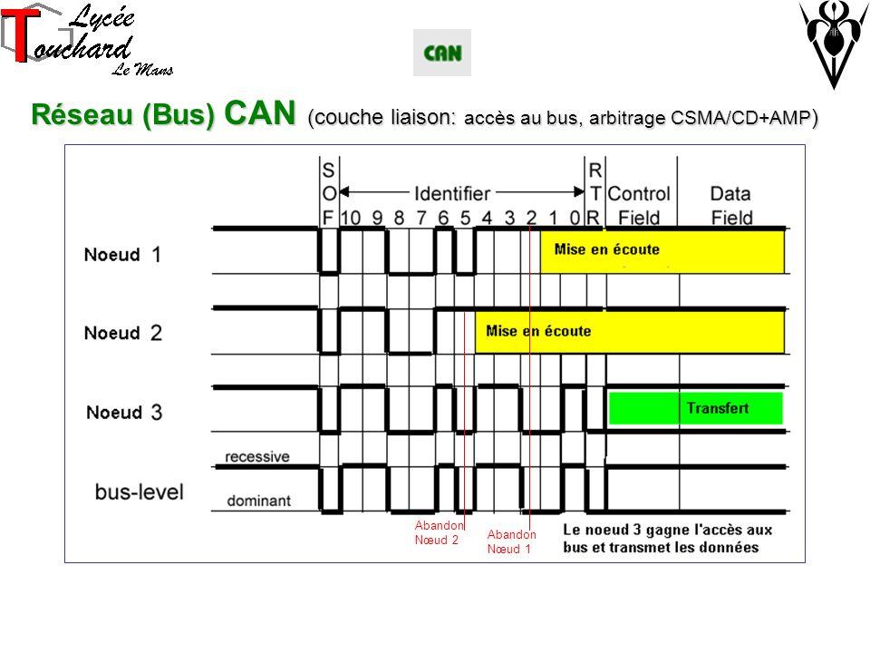 Réseau (Bus) CAN (couche liaison: accès au bus, arbitrage CSMA/CD+AMP)