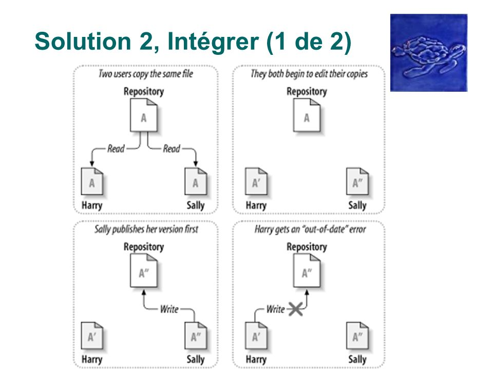 Solution 2, Intégrer (1 de 2)