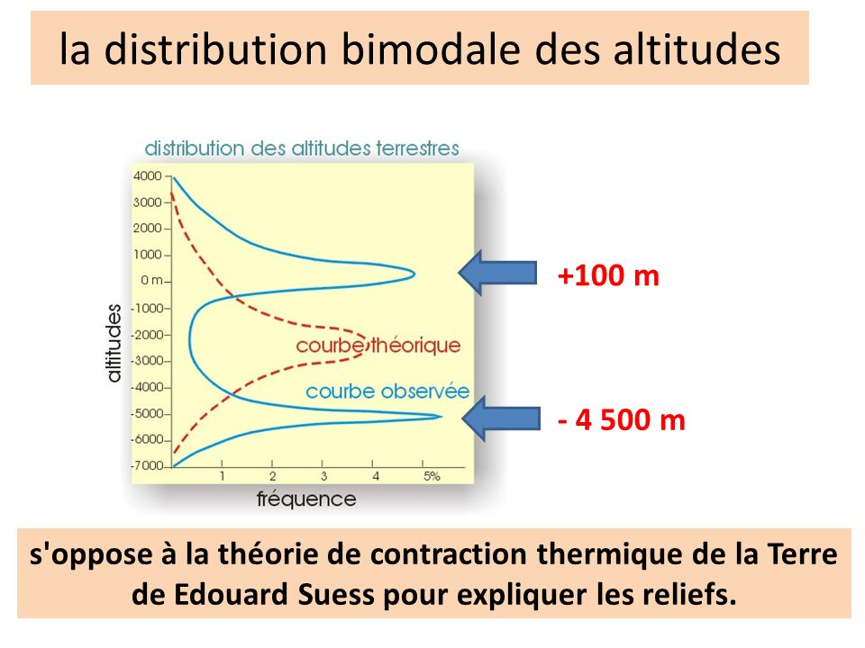 la distribution bimodale des altitudes