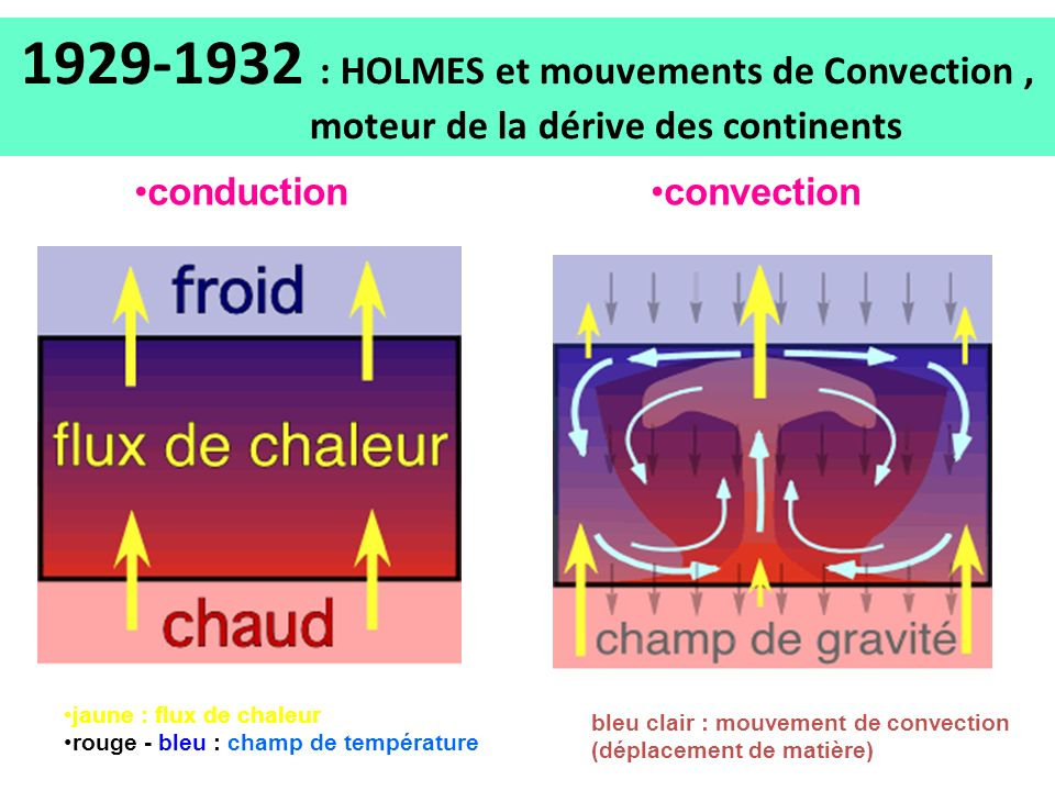 1929-1932 : HOLMES et mouvements de Convection ,