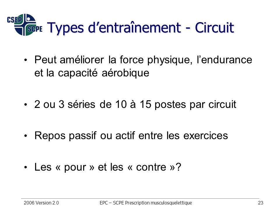 Types d'entraînement - Circuit