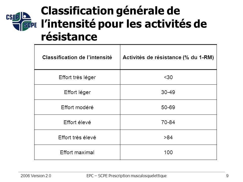 Classification de l'intensité Activités de résistance (% du 1-RM)