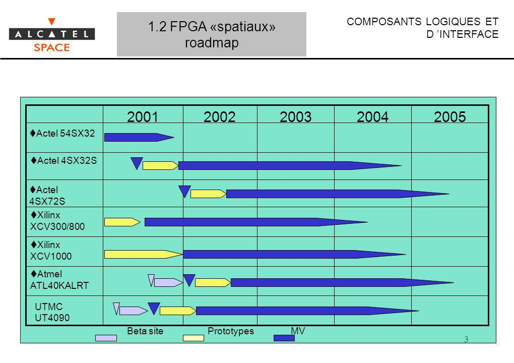 2005 2004 2003 2002 2001 1.2 FPGA «spatiaux» roadmap Actel 54SX32