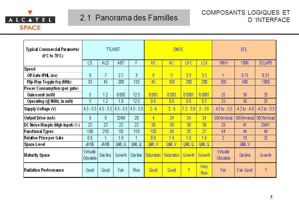 2.1 Panorama des Familles