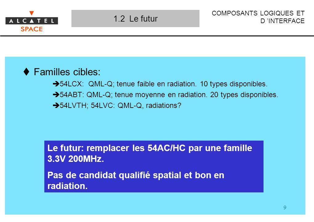 1.2 Le futur Familles cibles: 54LCX: QML-Q; tenue faible en radiation. 10 types disponibles.