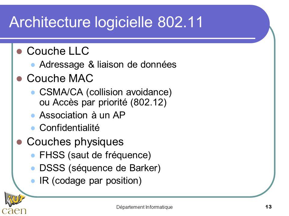 Architecture logicielle 802.11