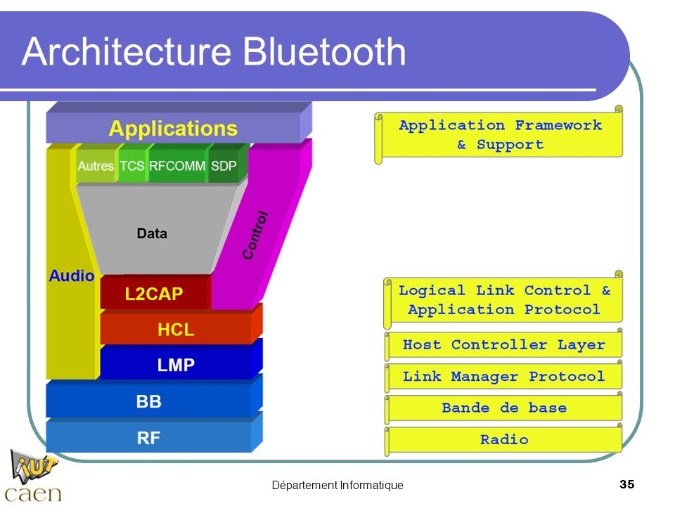 Architecture Bluetooth