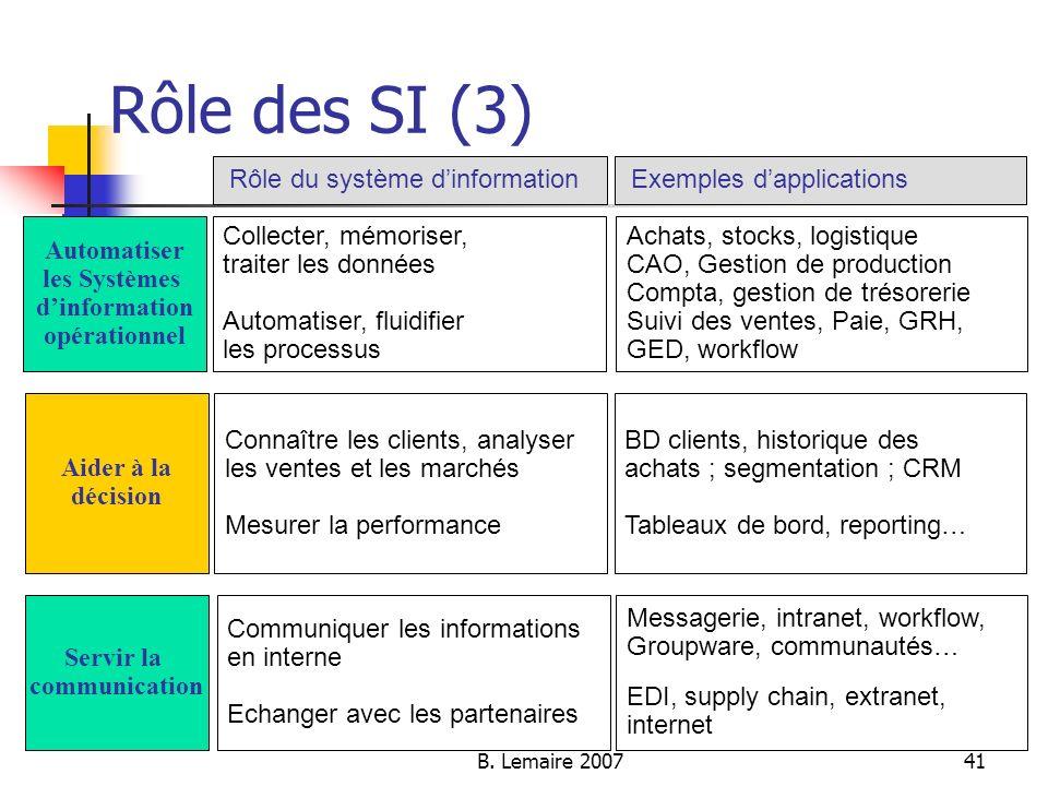 Rôle des SI (3) Rôle du système d'information Exemples d'applications