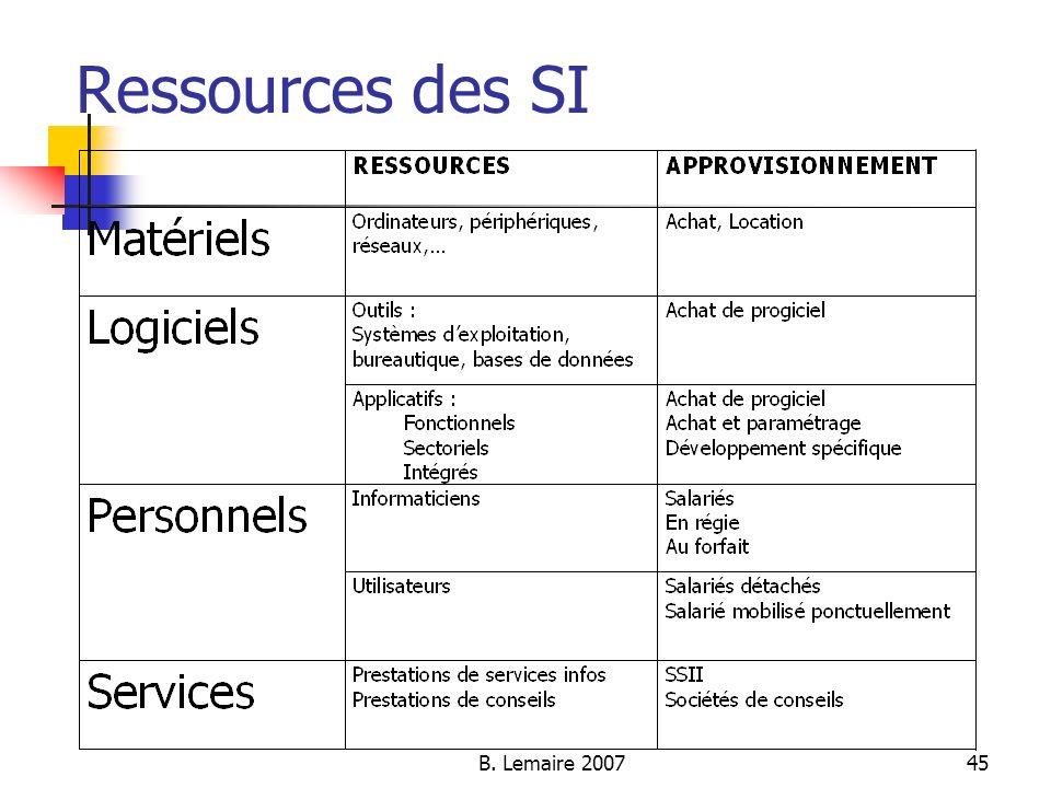 Ressources des SI B. Lemaire 2007