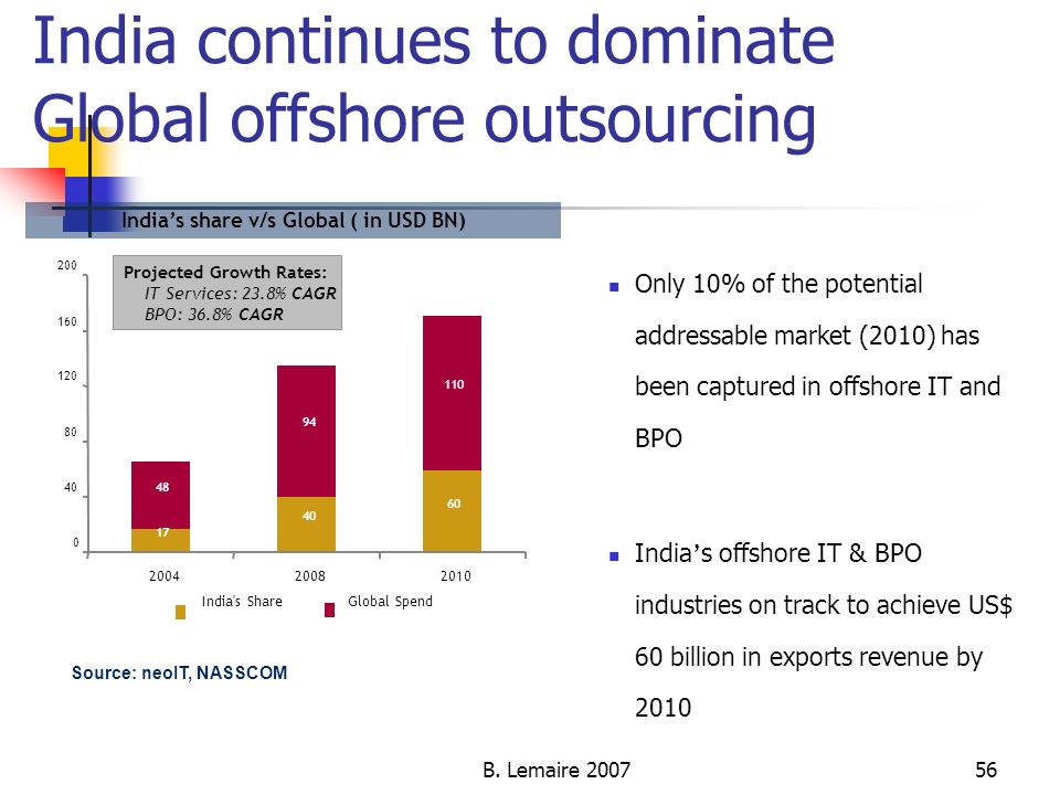 India continues to dominate Global offshore outsourcing