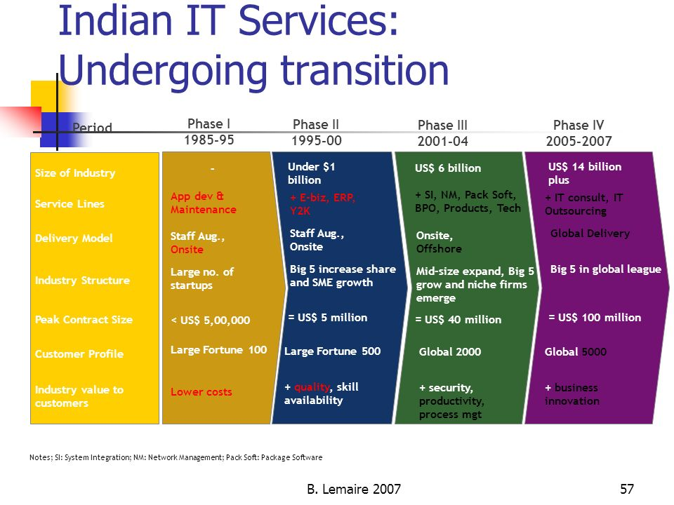 Indian IT Services: Undergoing transition