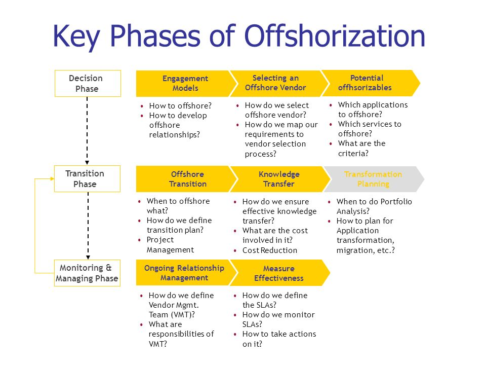 Key Phases of Offshorization