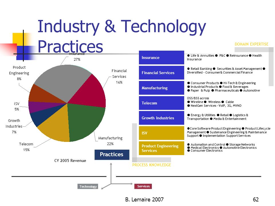Industry & Technology Practices