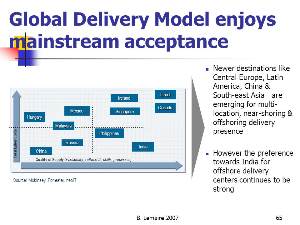 Global Delivery Model enjoys mainstream acceptance