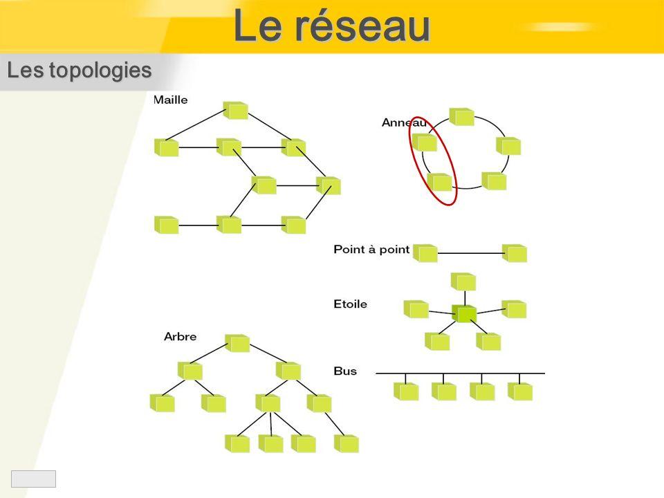 Le réseau Les topologies