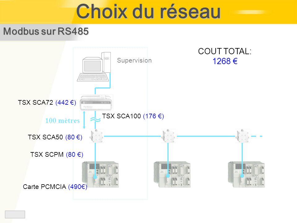 Choix du réseau Modbus sur RS485 COUT TOTAL: 1268 € 100 mètres