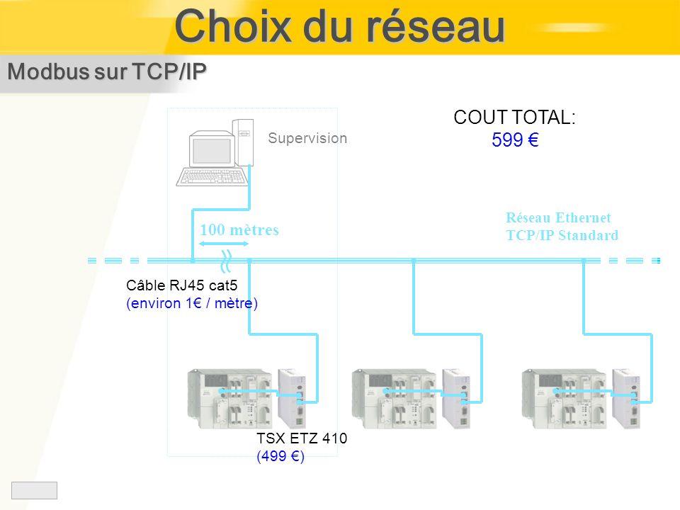 Choix du réseau Modbus sur TCP/IP COUT TOTAL: 599 € 100 mètres