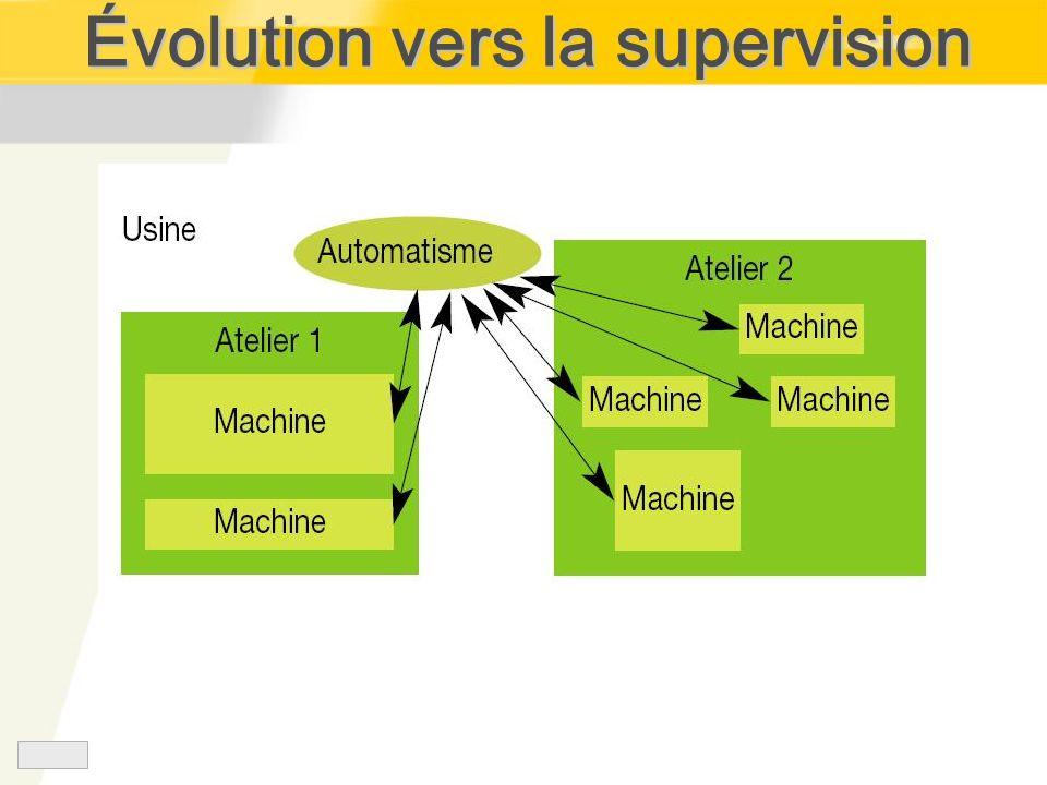 Évolution vers la supervision