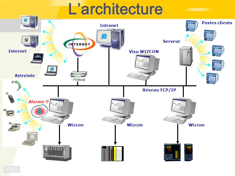 L'architecture Internet Postes clients Serveur Intranet Visu WIZCON