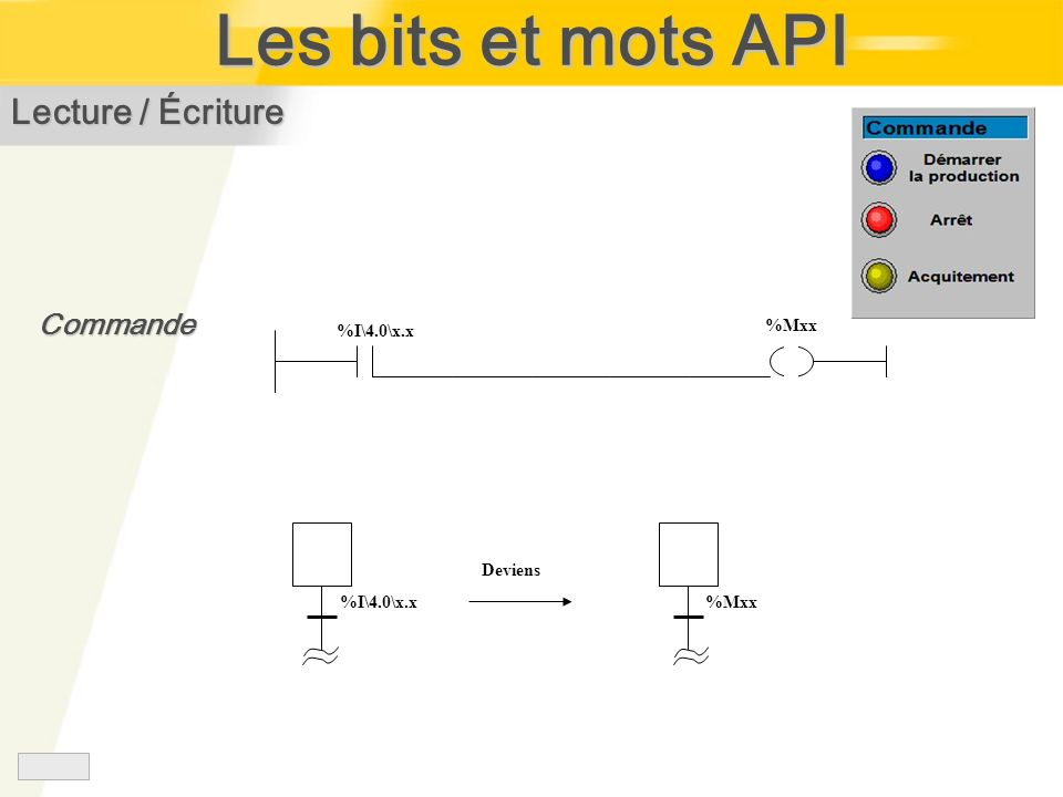 Les bits et mots API Lecture / Écriture Commande %I\4.0\x.x %Mxx