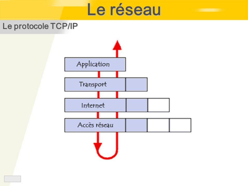 Le réseau Le protocole TCP/IP