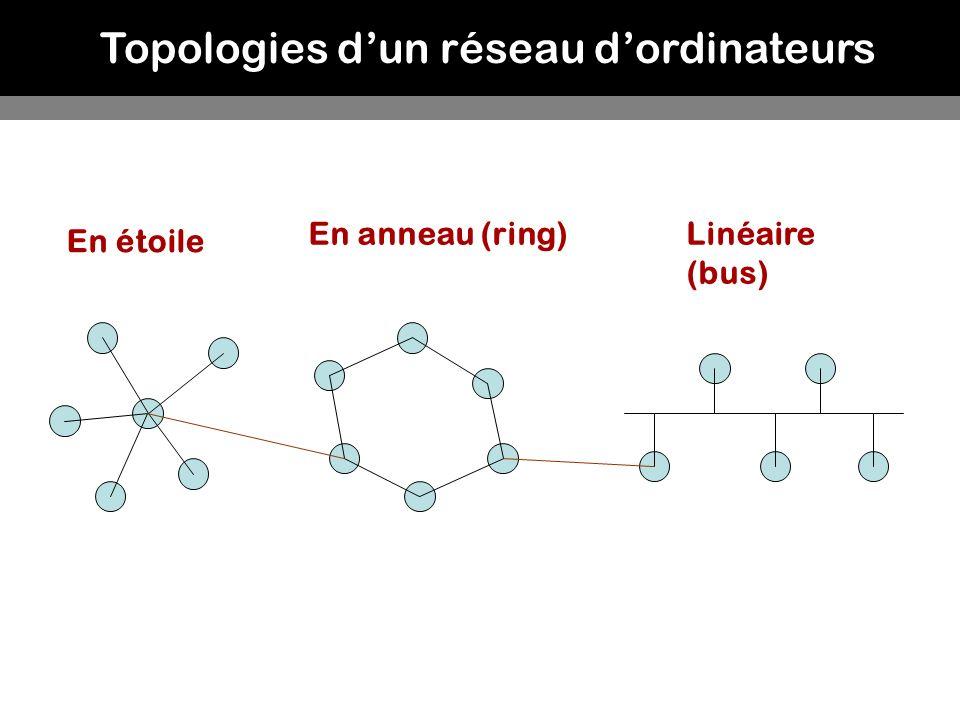 Topologies d'un réseau d'ordinateurs