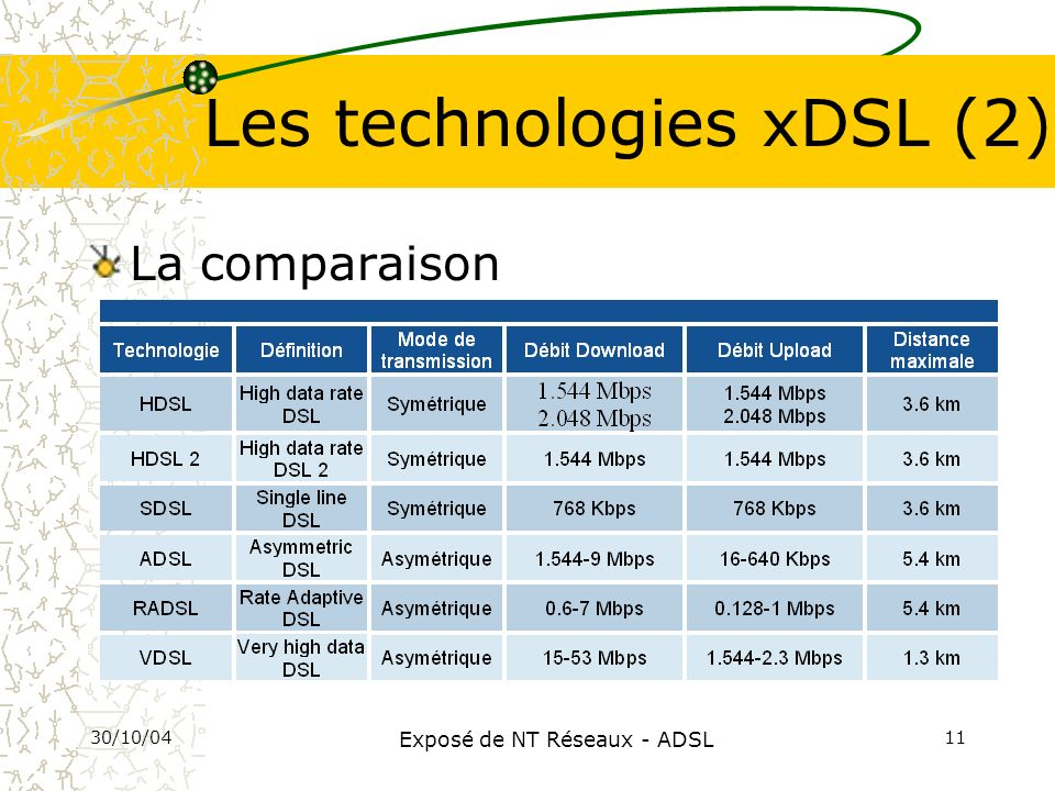 Les technologies xDSL (2)