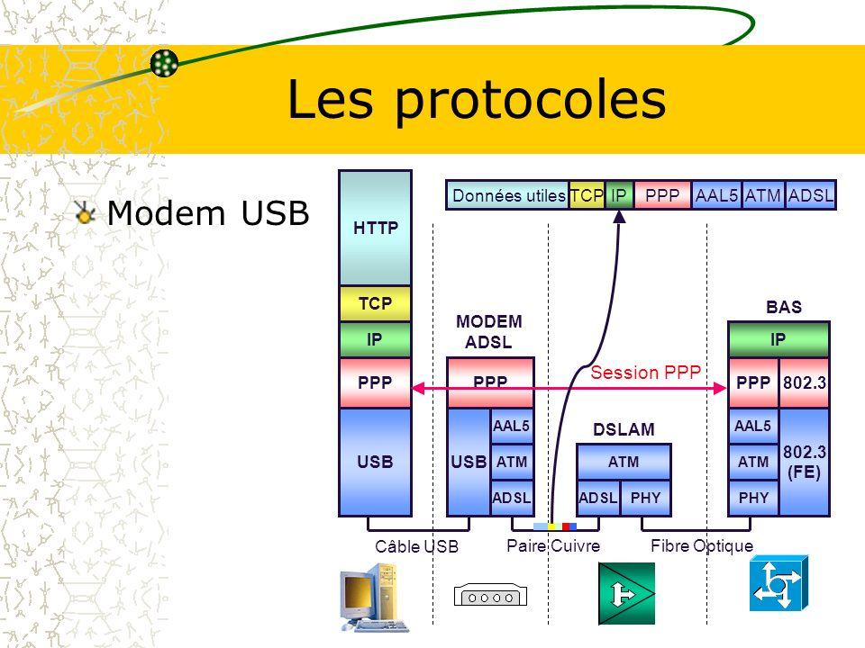 Les protocoles Modem USB Session PPP PPP USB HTTP TCP IP 802.3 (FE)