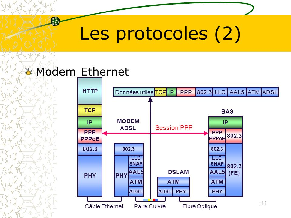 Les protocoles (2) Modem Ethernet Session PPP PHY HTTP TCP IP 802.3
