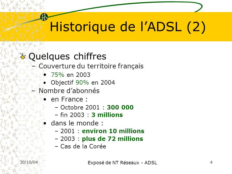 Historique de l'ADSL (2)