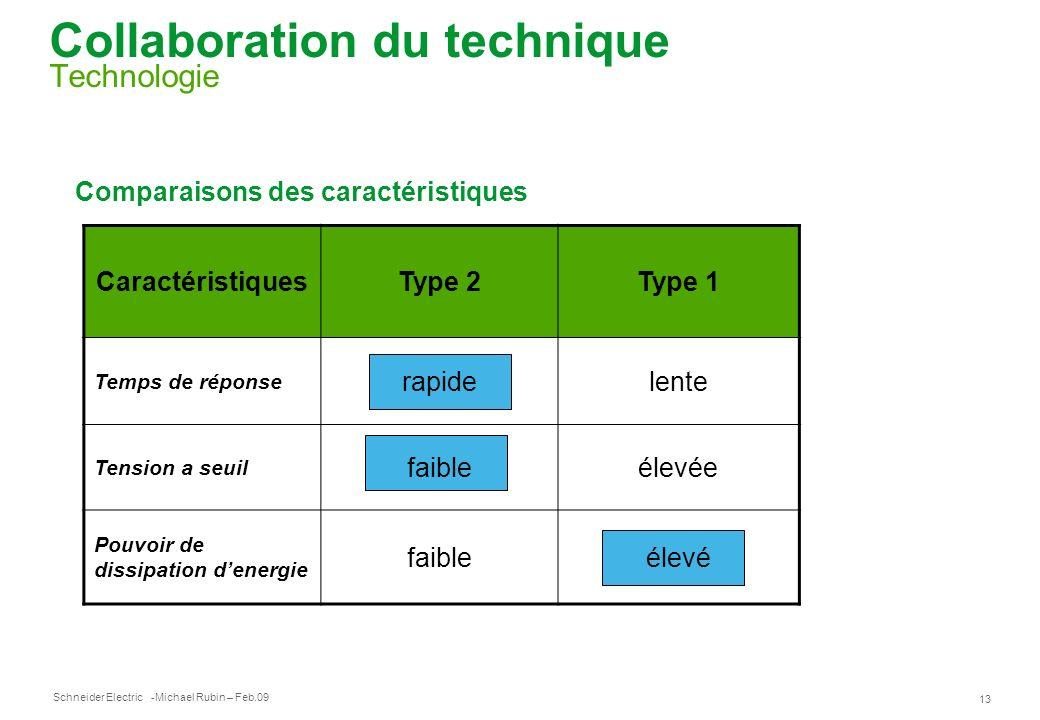 Collaboration du technique Technologie