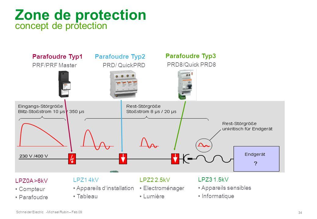 Zone de protection concept de protection