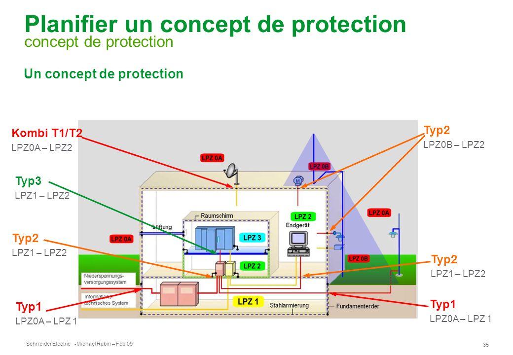 Planifier un concept de protection concept de protection