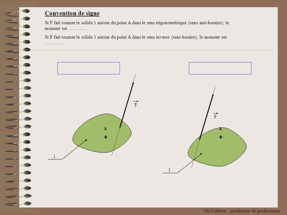 Convention de signe Si F fait tourner le solide 1 autour du point A dans le sens trigonométrique (sens anti-horaire), le moment est …………