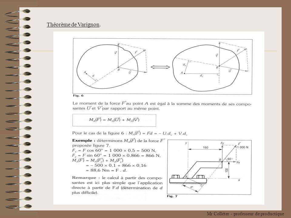 Théorème de Varignon.