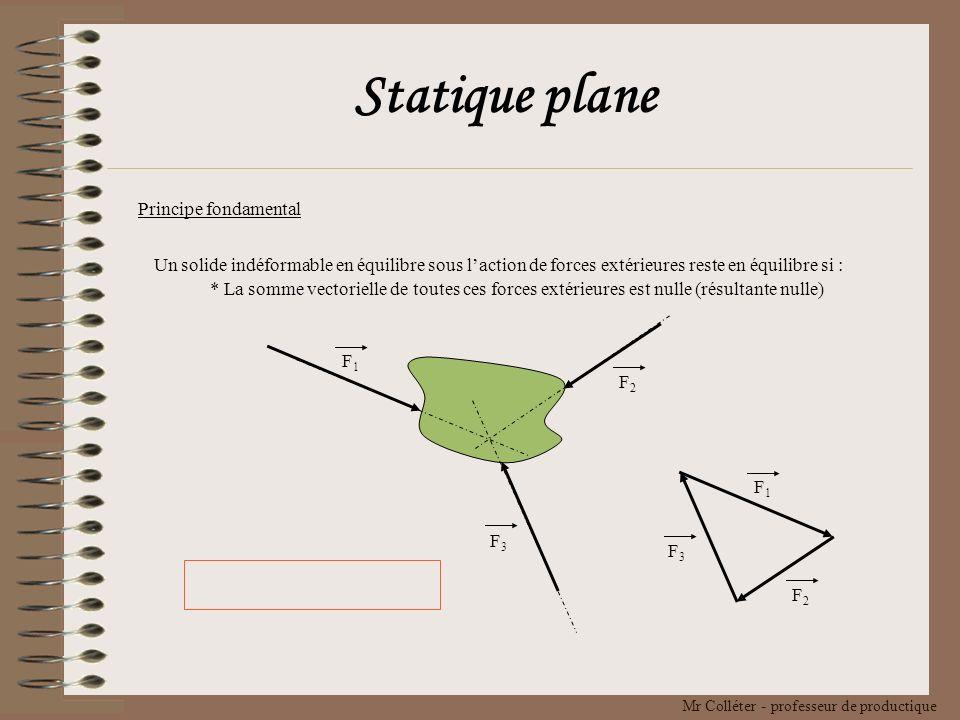 Statique plane Principe fondamental