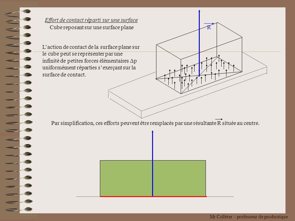 R Effort de contact réparti sur une surface. Cube reposant sur une surface plane.