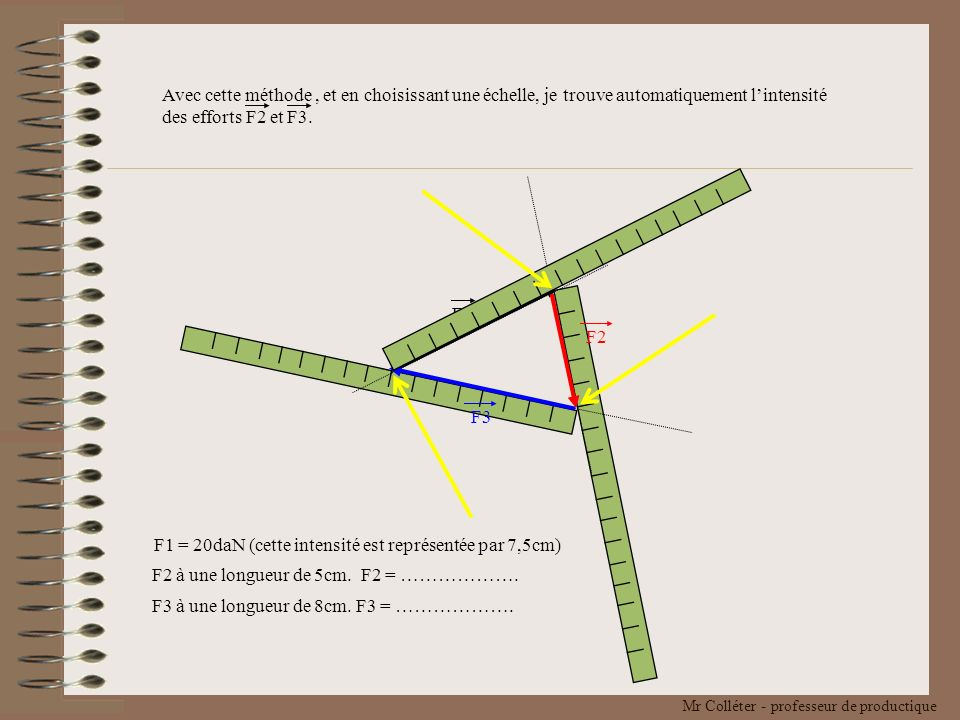Avec cette méthode , et en choisissant une échelle, je trouve automatiquement l'intensité des efforts F2 et F3.