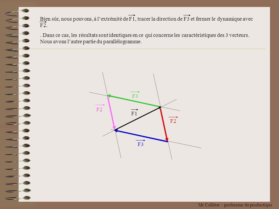 Bien sûr, nous pouvons, à l'extrémité de F1, tracer la direction de F3 et fermer le dynamique avec F2.