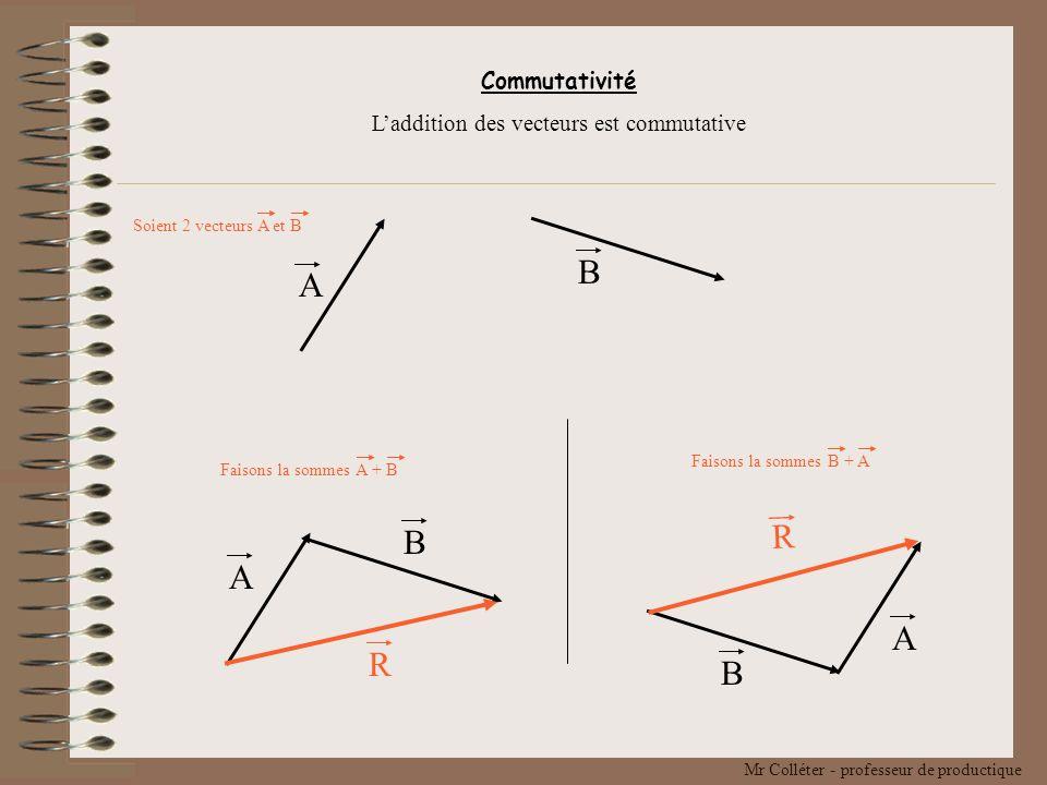 L'addition des vecteurs est commutative