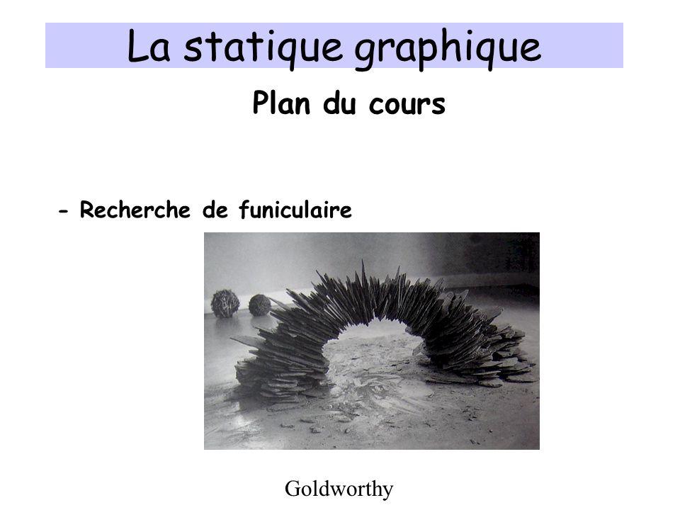 La statique graphique Plan du cours - Recherche de funiculaire