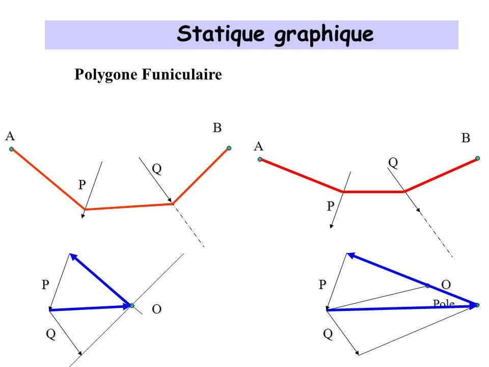 Statique graphique Polygone Funiculaire B A B A Q Q P P P P O O Q Q