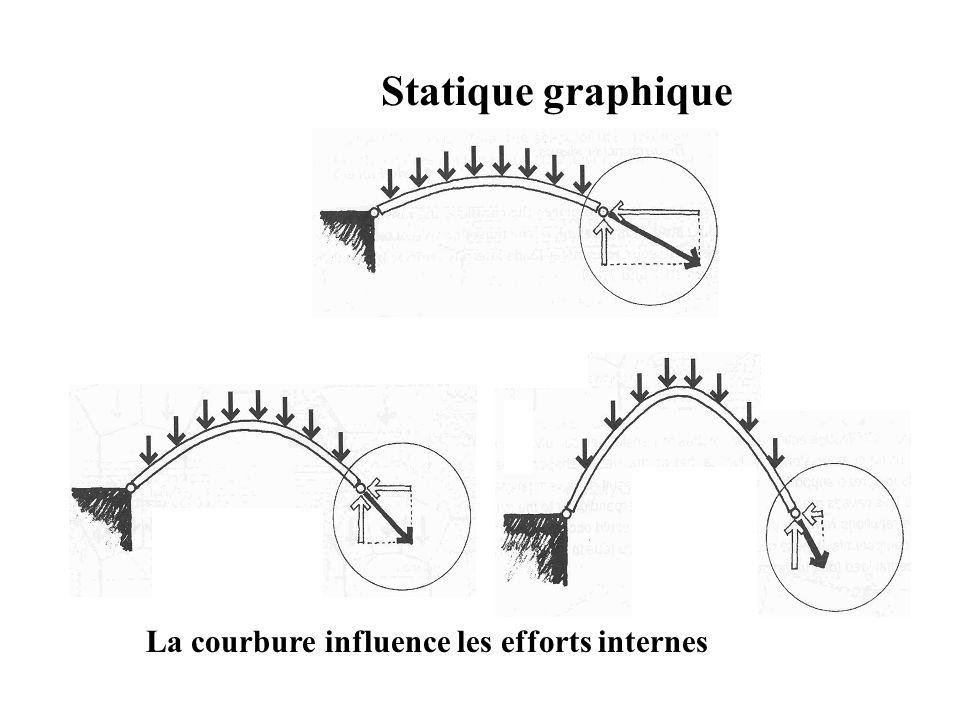 Statique graphique La courbure influence les efforts internes