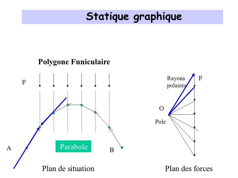 Statique graphique Polygone Funiculaire Parabole Plan de situation