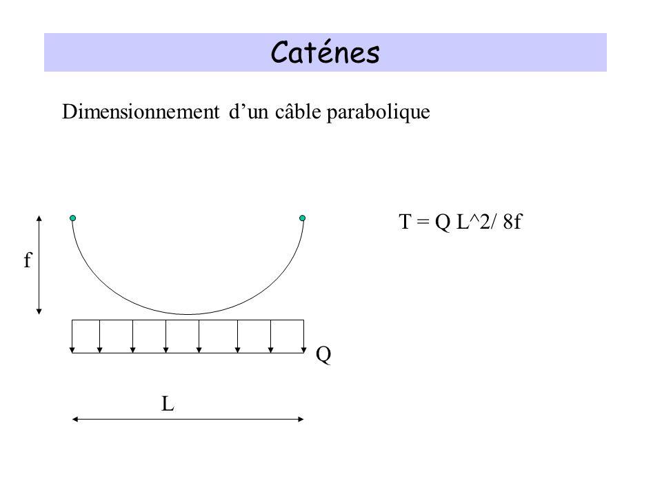 Caténes Dimensionnement d'un câble parabolique T = Q L^2/ 8f f Q L